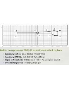 Microphone à ultrasons Willdife Acoustics SMM-A2 pour SM3/SM3BAT et SM4 + câble de 3M