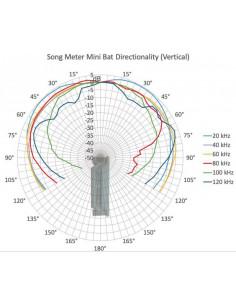 Song Meter Mini et Mini Bat Wildlife Acoustics